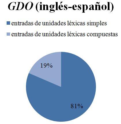 Grafico 4.1